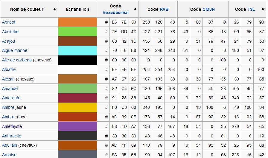 M canique color e - Couleur preferee des francais ...